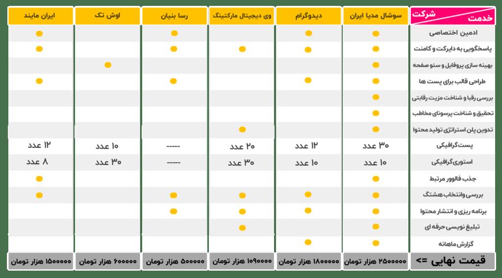 مقایسه تعرفه مدیریت پیج
