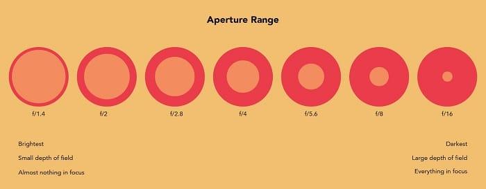 تنظیمات دیافراگم دوربین در ویدیو مارکتینگ